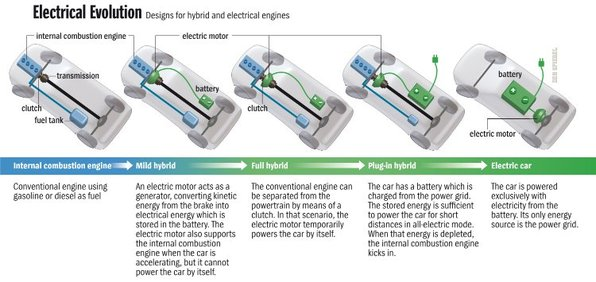 ElectricCar-ElectricalEvolution.jpg